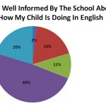 School Self Evaluation Report